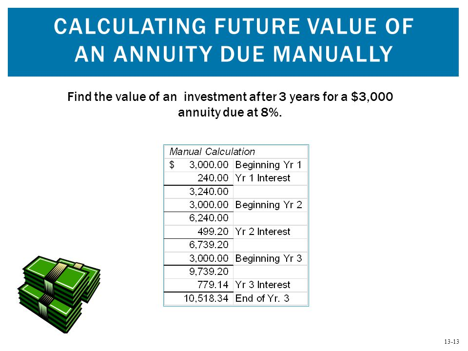 13-13 CALCULATING FUTURE VALUE OF AN ANNUITY DUE MANUALLY Find the value of an investment after 3 years for a $3,000 annuity due at 8%.