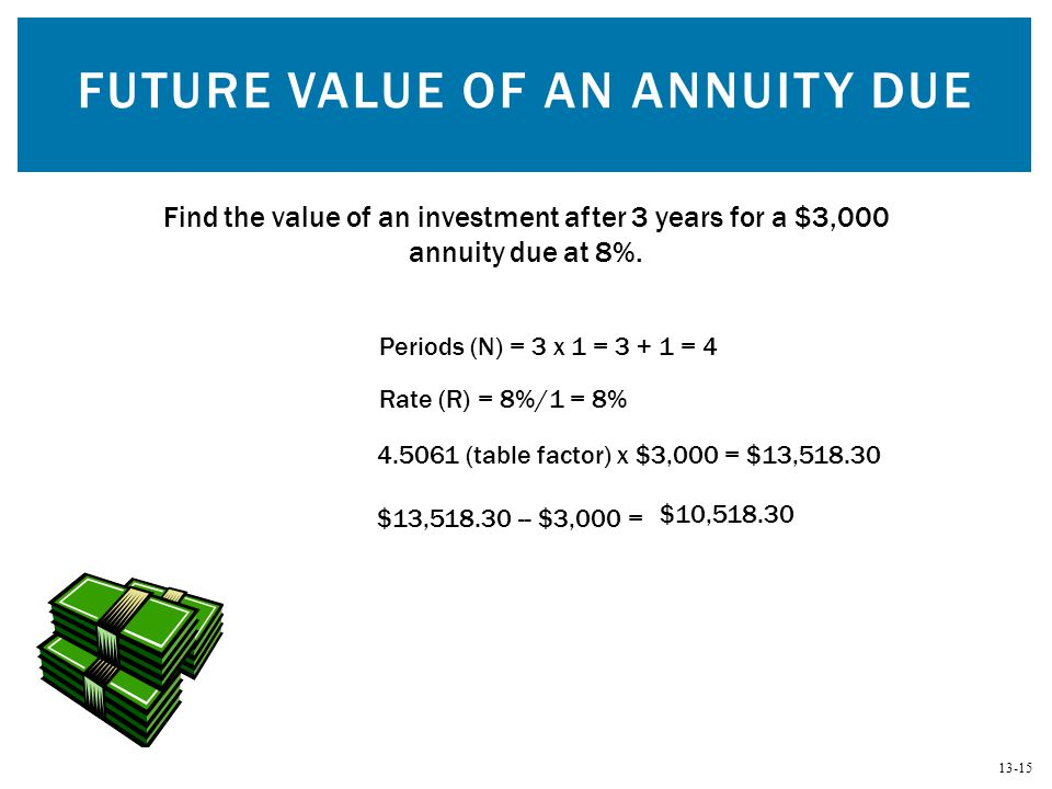 13-15 FUTURE VALUE OF AN ANNUITY DUE Find the value of an investment after 3 years for a $3,000 annuity due at 8%. Periods (N) = 3 x 1 = 3 + 1 = 4 4.5