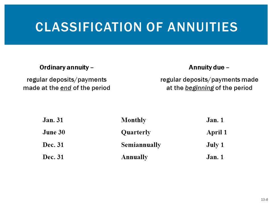13-17 CALCULATING PRESENT VALUE OF AN ORDINARY ANNUITY BY TABLE LOOKUP Step 1.