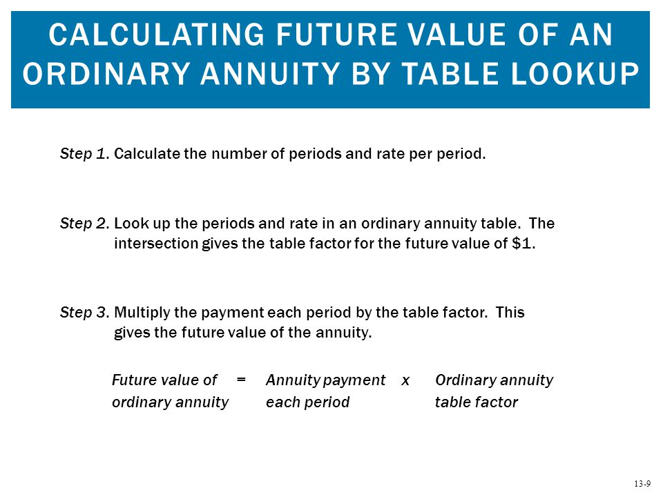 13-10 ORDINARY ANNUITY TABLE: COMPOUND SUM OF AN ANNUITY OF $1 (TABLE 13.1)