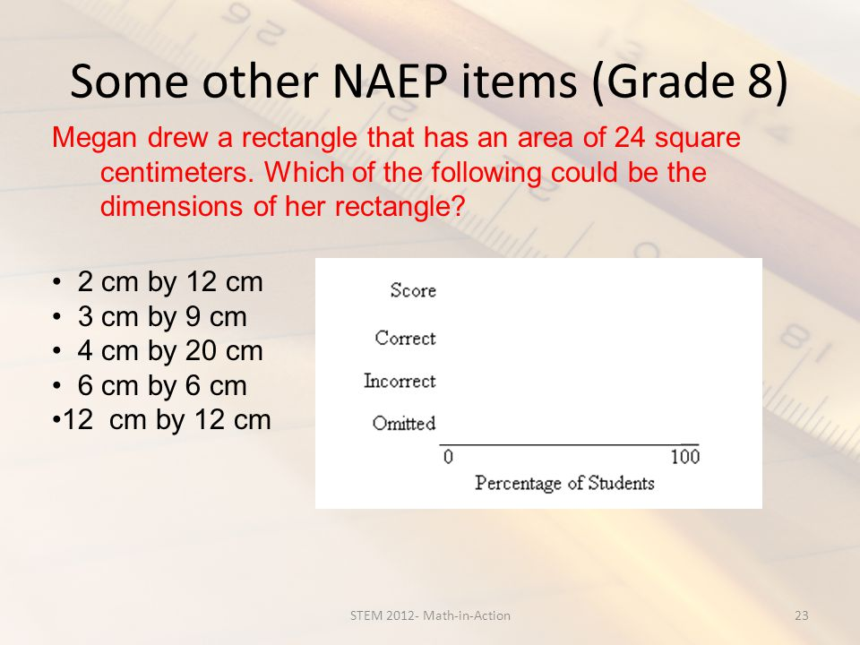 Some other NAEP items (Grade 8) 23STEM 2012- Math-in-Action Megan drew a rectangle that has an area of 24 square centimeters. Which of the following c