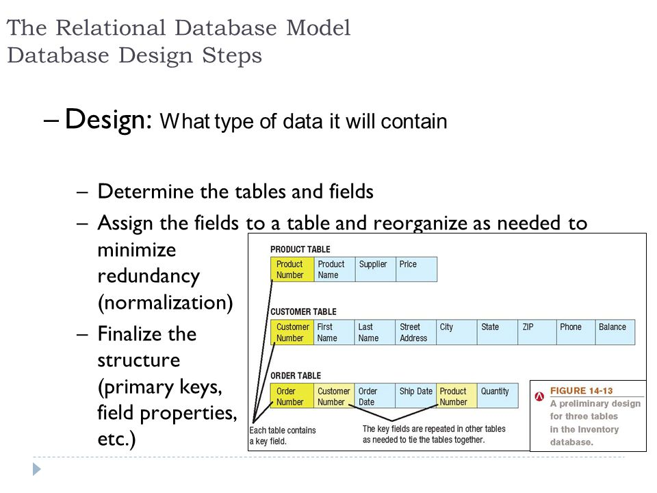 –Design: What type of data it will contain –Determine the tables and fields –Assign the fields to a table and reorganize as needed to minimize redunda