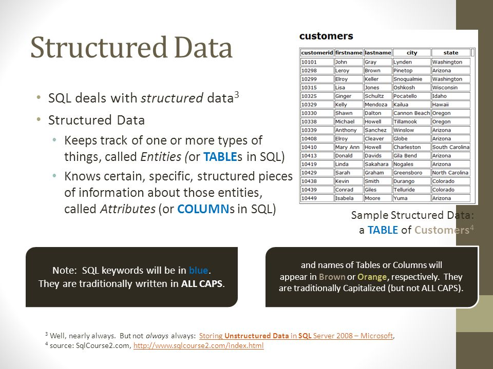 Structured Data SQL deals with structured data 3 Structured Data Keeps track of one or more types of things, called Entities (or TABLEs in SQL) Knows