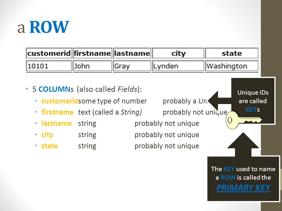 a ROW 5 COLUMNs (also called Fields): customeridsome type of numberprobably a Unique Identifier firstnametext (called a String)probably not unique lastnamestringprobably not unique citystring probably not unique statestringprobably not unique Unique IDs are called KEYs The KEY used to name a ROW is called the PRIMARY KEY