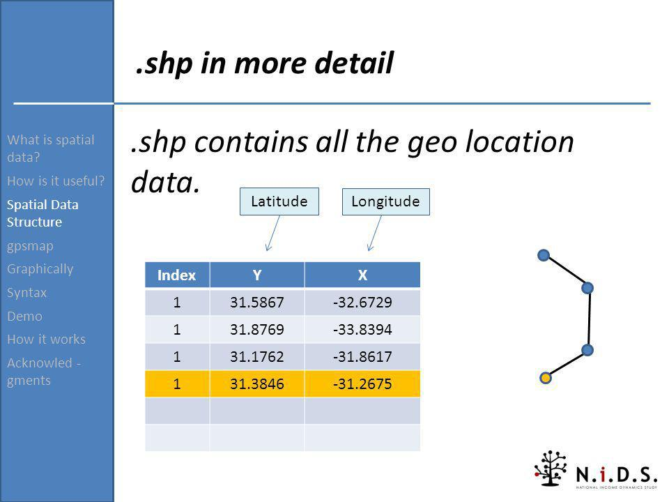 What is spatial data? How is it useful? Spatial Data Structure gpsmap Graphically Syntax Demo How it works Acknowled - gments.shp in more detail.shp c