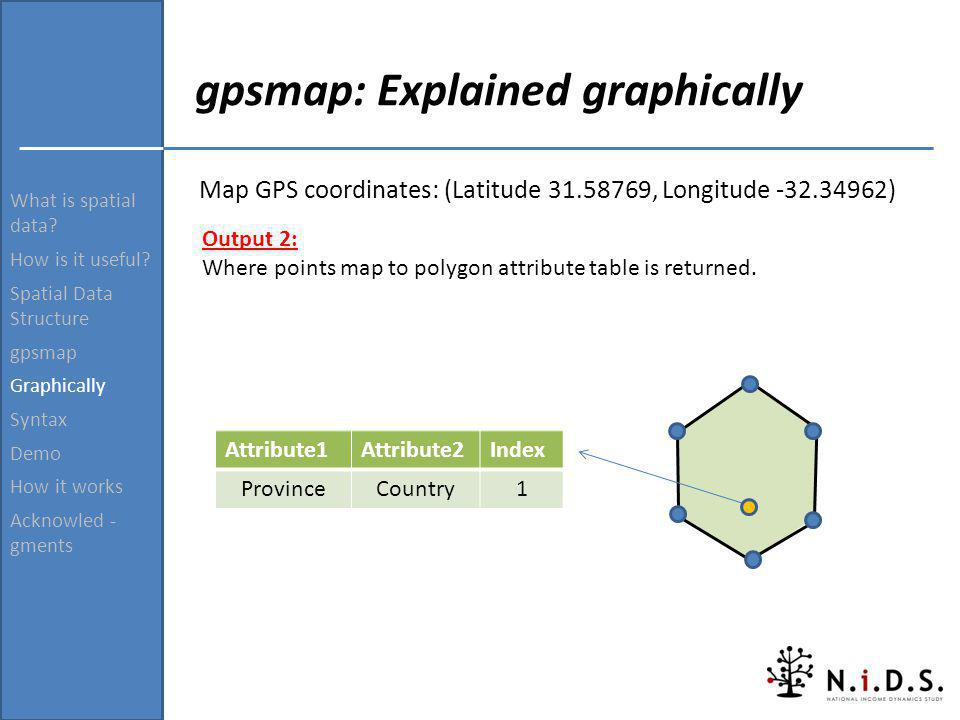What is spatial data? How is it useful? Spatial Data Structure gpsmap Graphically Syntax Demo How it works Acknowled - gments gpsmap: Explained graphi