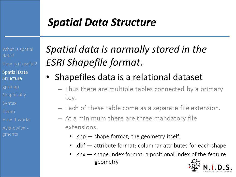 What is spatial data? How is it useful? Spatial Data Structure gpsmap Graphically Syntax Demo How it works Acknowled - gments Spatial Data Structure S