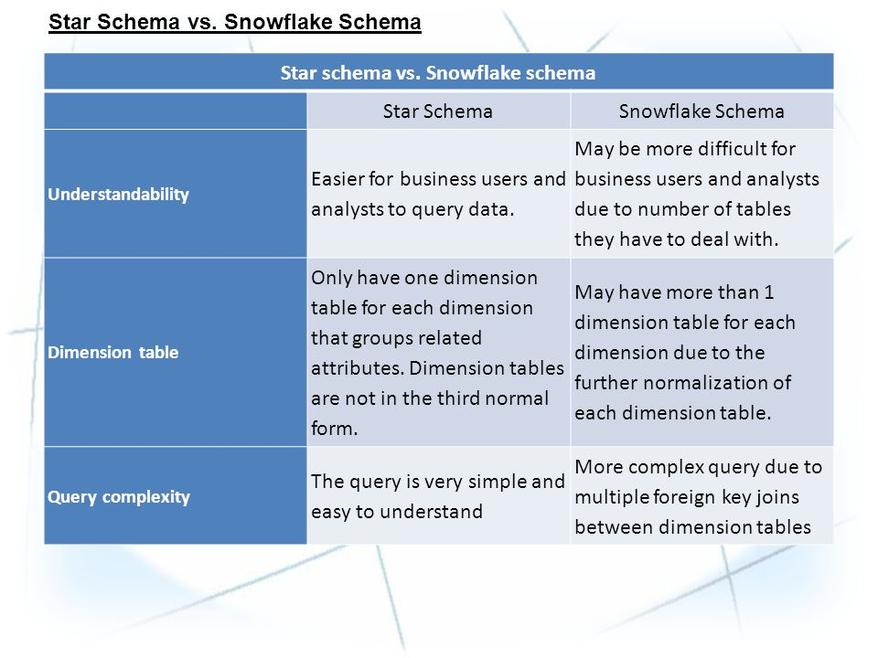 Star Schema vs. Snowflake Schema Star schema vs. Snowflake schema Star SchemaSnowflake Schema Understandability Easier for business users and analysts
