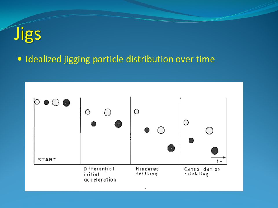 Jigs Idealized jigging particle distribution over time