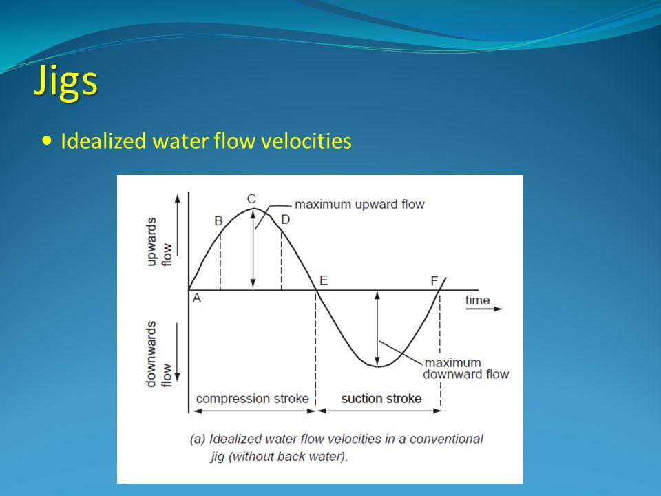 Jigs Idealized water flow velocities