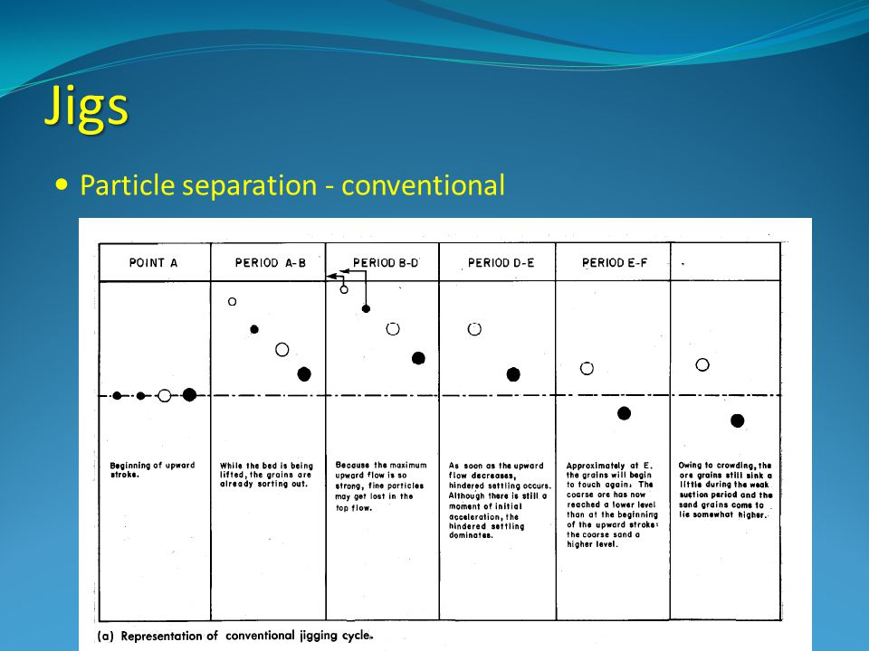 Jigs Particle separation - conventional