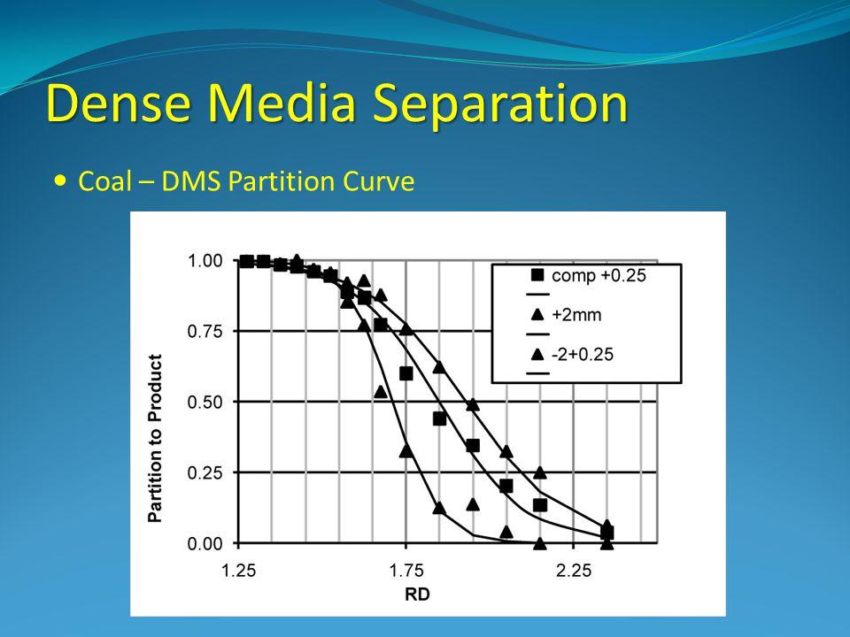 Dense Media Separation Coal – DMS Partition Curve