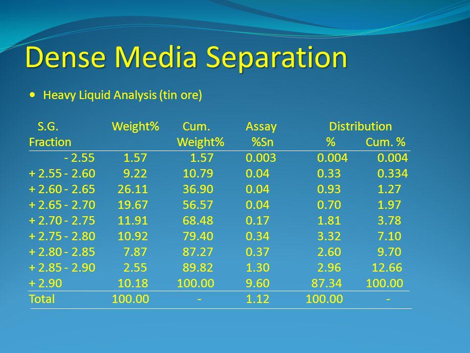 Dense Media Separation Heavy Liquid Analysis (tin ore) S.G. Weight% Cum.Assay Distribution Fraction Weight% %Sn %Cum. % - 2.55 1.57 1.570.003 0.004 0.