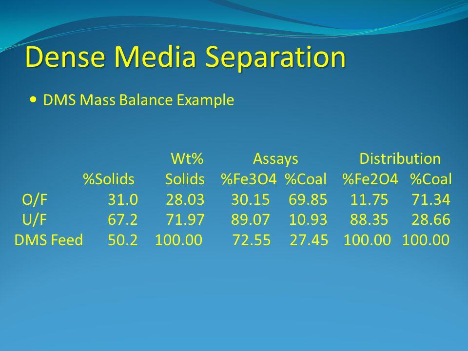 Dense Media Separation DMS Mass Balance Example Wt% Assays Distribution %Solids Solids %Fe3O4 %Coal %Fe2O4 %Coal O/F 31.0 28.03 30.15 69.85 11.75 71.3
