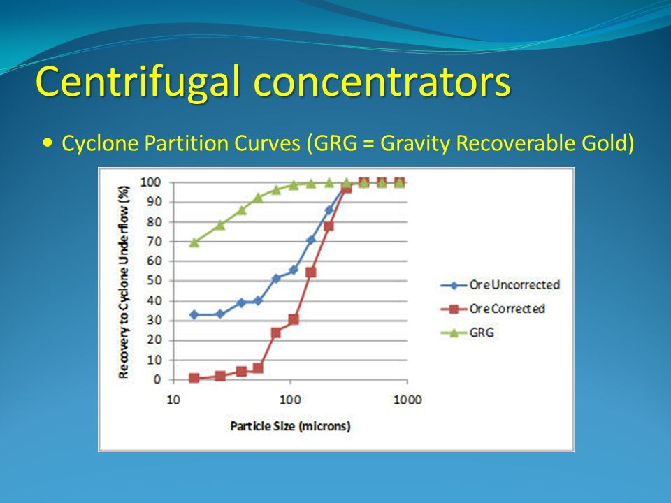 Centrifugal concentrators Cyclone Partition Curves (GRG = Gravity Recoverable Gold)