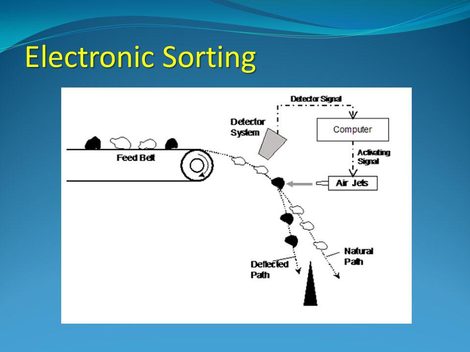 Electronic Sorting