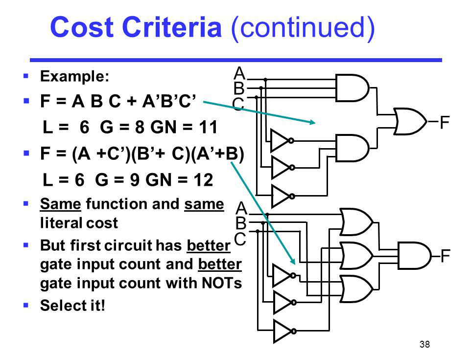 38 Example: F = A B C + ABC L = 6 G = 8 GN = 11 F = (A +C)(B+ C)(A+B) L = 6 G = 9 GN = 12 Same function and same literal cost But first circuit has be