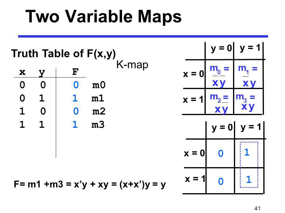 41 Two Variable Maps Truth Table of F(x,y) x y F 0 0 0 m0 0 1 1 m1 1 0 0 m2 1 1 1 m3 y = 0 y = 1 x = 0 x = 1 m 1 = yx m 3 = yx K-map y = 0 y = 1 x = 0