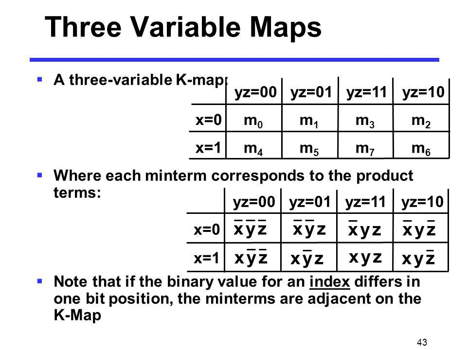43 Three Variable Maps A three-variable K-map: Where each minterm corresponds to the product terms: Note that if the binary value for an index differs