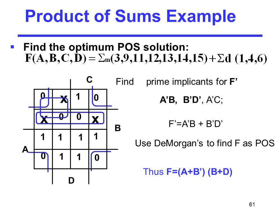 61 Product of Sums Example Find the optimum POS solution: 1 1 1 1 11 1 x x x 0 0 0 0 0 0 F=AB + BD Thus F=(A+B) (B+D) Find prime implicants for F Use