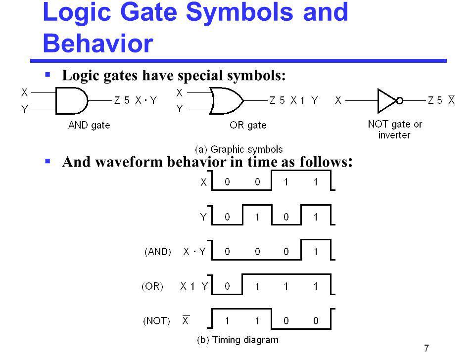 7 Logic Gate Symbols and Behavior Logic gates have special symbols: And waveform behavior in time as follows :