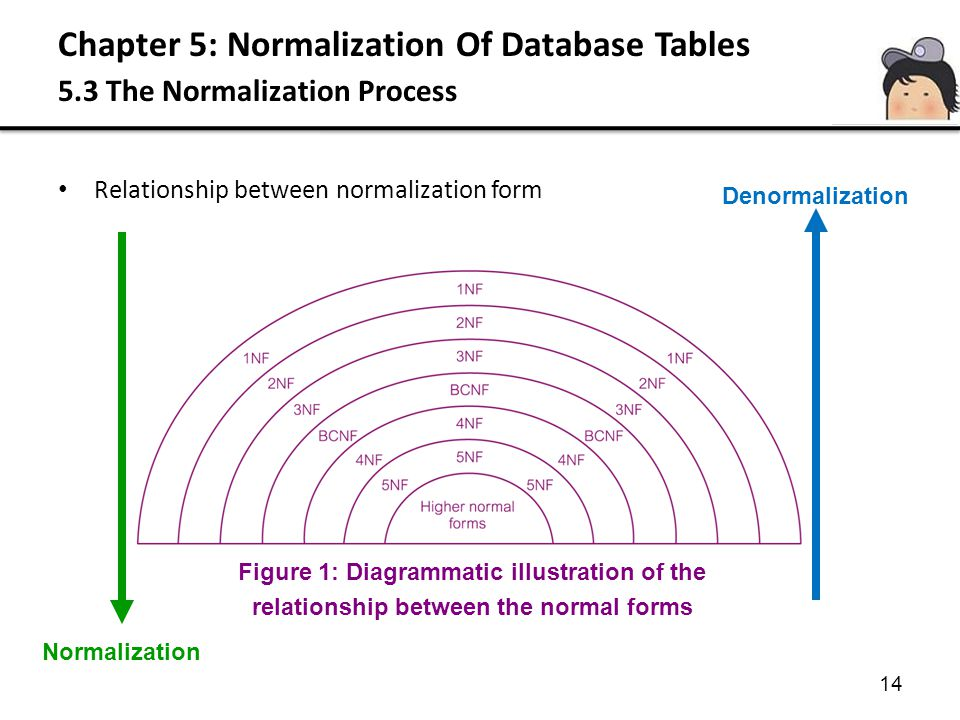 Chapter 5: Normalization Of Database Tables 5.3 The Normalization Process 14 Relationship between normalization form Denormalization Normalization Fig