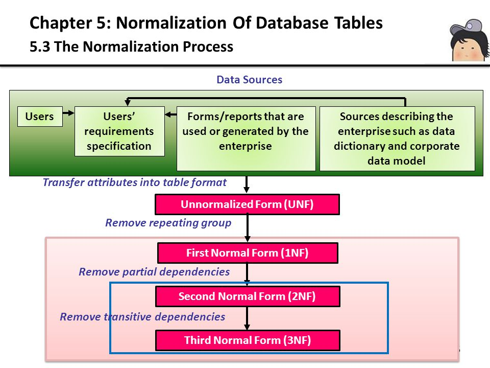 Chapter 5: Normalization Of Database Tables 5.3 The Normalization Process 15 UsersUsers requirements specification Forms/reports that are used or gene