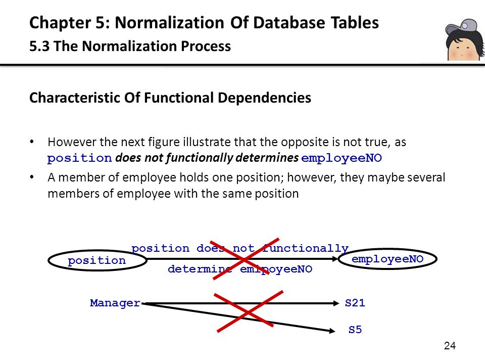Chapter 5: Normalization Of Database Tables 5.3 The Normalization Process 24 Characteristic Of Functional Dependencies However the next figure illustr