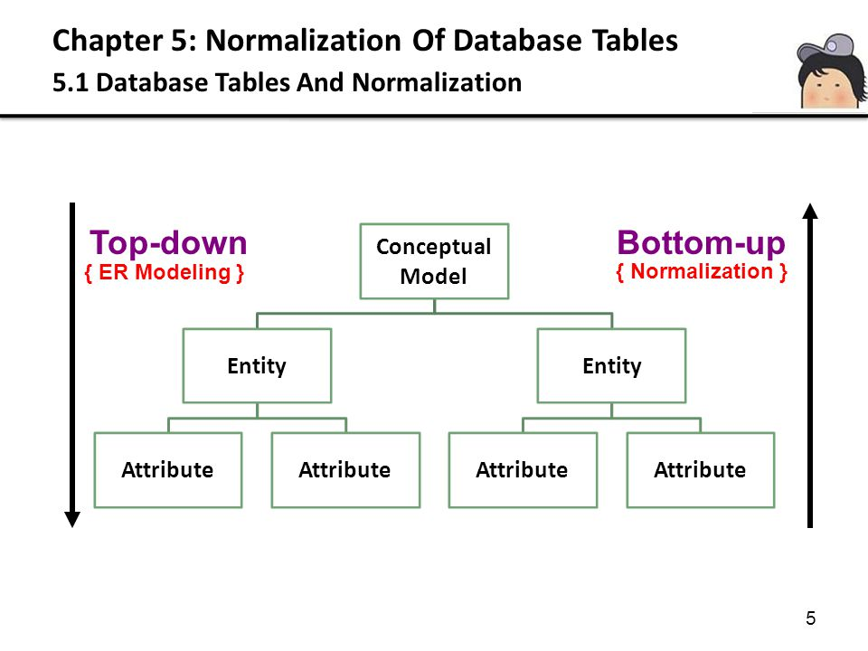 Chapter 5: Normalization Of Database Tables 5.3 The Normalization Process Characteristic Of Functional Dependencies Functional dependency can be describe by two types: – Full functional dependency (Partial dependency) Full functional dependency indicates that if A and B are attributes of a relation, B is fully functionally dependent on A, if B is functionally dependent on A, but not on any proper subset of A R(A,B,C) A B,C