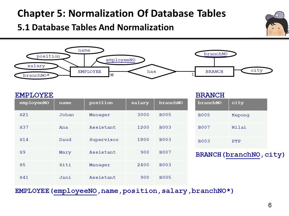 Chapter 5: Normalization Of Database Tables 5.1 Database Tables And Normalization 6 employeeNOnamepositionsalarybranchNO S21JohanManager3000B005 S37An