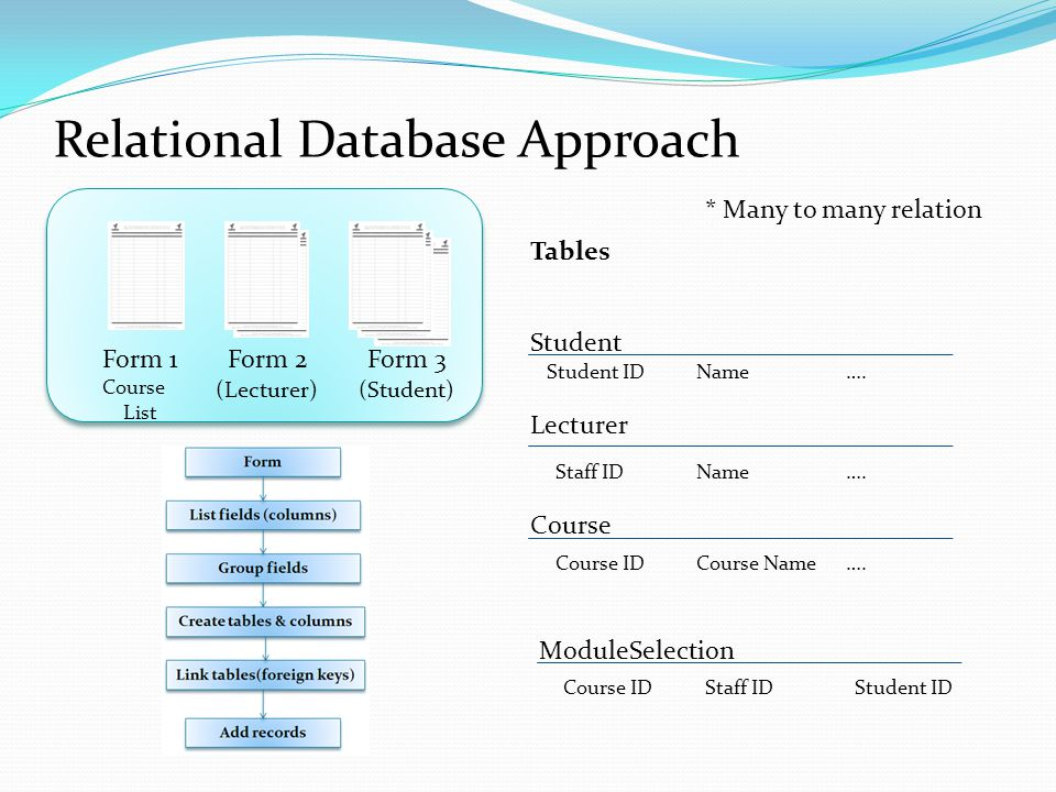 Relational Database Approach Form 2 (Lecturer) Form 3 (Student) Student Course Lecturer Student IDName….