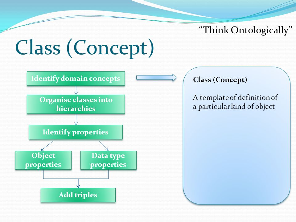 Class (Concept) Think Ontologically Class (Concept) A template of definition of a particular kind of object Identify domain concepts Identify properties Add triples Object properties Data type properties Organise classes into hierarchies
