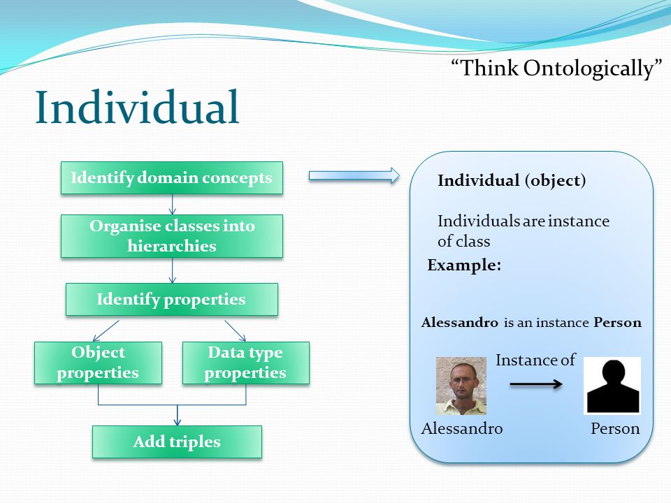 Individual Individual (object) Individuals are instance of class Alessandro is an instance Person Example: Instance of PersonAlessandro Think Ontologically Identify domain concepts Identify properties Add triples Object properties Data type properties Organise classes into hierarchies