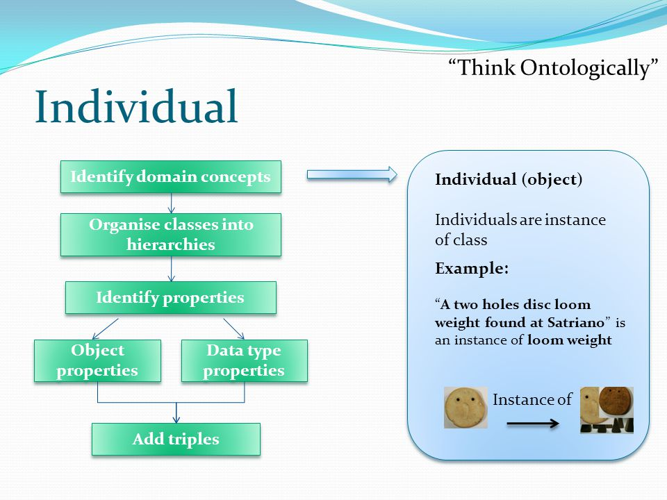 Individual Individual (object) Individuals are instance of class A two holes disc loom weight found at Satriano is an instance of loom weight Example: Instance of Think Ontologically Identify domain concepts Identify properties Add triples Object properties Data type properties Organise classes into hierarchies