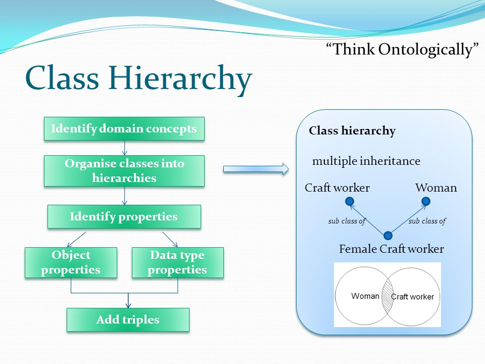 Class Hierarchy Class hierarchy Female Craft worker sub class of Craft workerWoman sub class of multiple inheritance Think Ontologically Identify domain concepts Identify properties Add triples Object properties Data type properties Organise classes into hierarchies