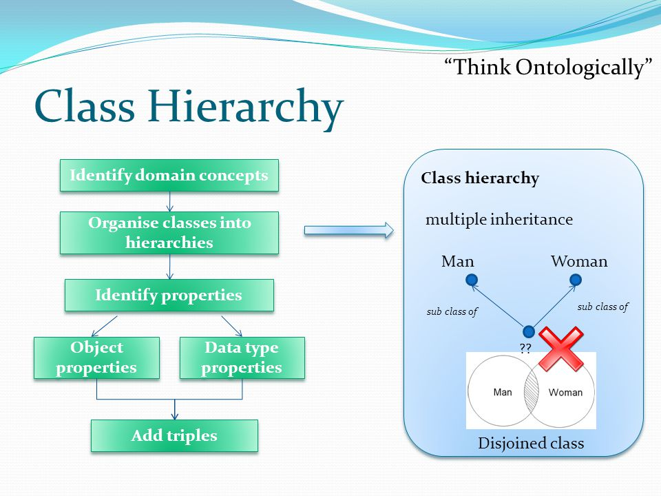 Class Hierarchy Class hierarchy sub class of ManWoman sub class of multiple inheritance Disjoined class Think Ontologically Identify domain concepts Identify properties Add triples Object properties Data type properties Organise classes into hierarchies ??