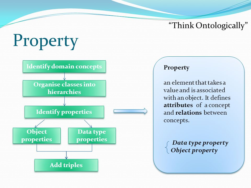 Property an element that takes a value and is associated with an object.