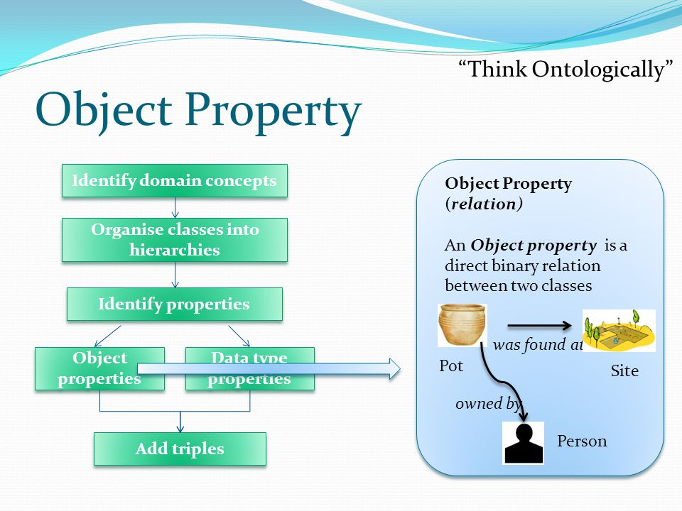 Object Property (relation) An Object property is a direct binary relation between two classes e.g.
