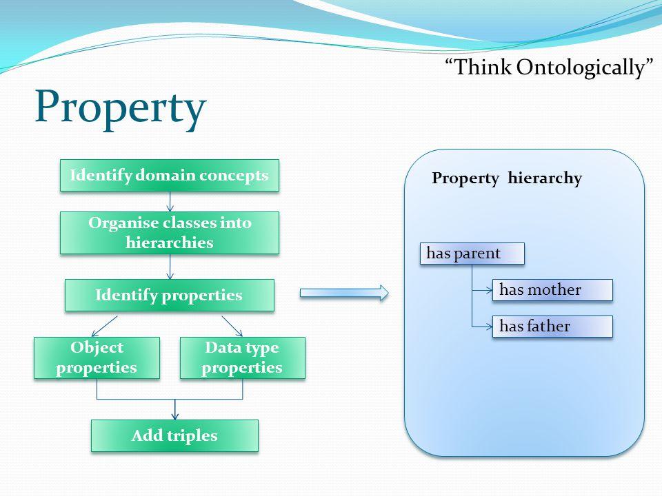 Property Property hierarchy e.g.