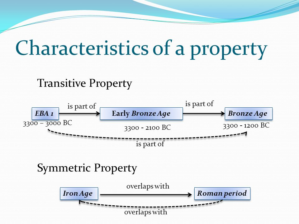 Characteristics of a property Transitive Property is part of overlaps with Symmetric Property is part of Early Bronze Age Bronze Age is part of EBA 1 3300 – 3000 BC 3300 - 2100 BC 3300 - 1200 BC Iron Age Roman period overlaps with