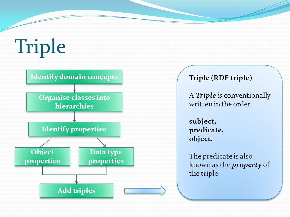Triple Triple (RDF triple) A Triple is conventionally written in the order subject, predicate, object.