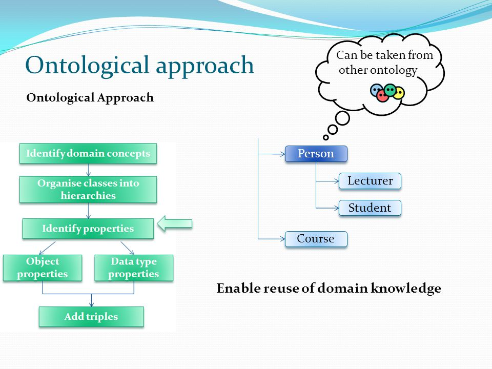 Student Course Lecturer Ontological Approach Person Enable reuse of domain knowledge Ontological approach Can be taken from other ontology