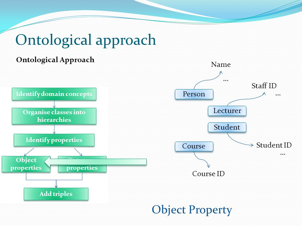 Ontological Approach Student Course Lecturer Person Name Staff ID Student ID Course ID … … … Ontological approach Object Property