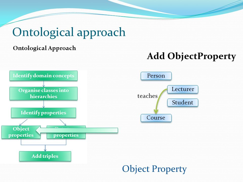 Ontological Approach Student Course Lecturer Person teaches Ontological approach Object Property Add ObjectProperty