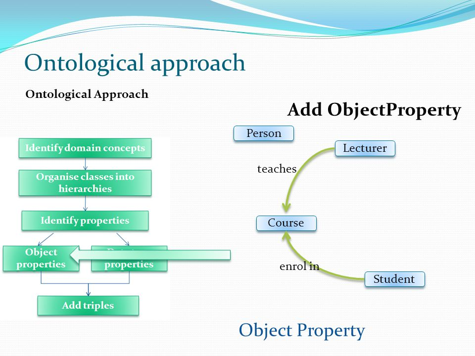 Ontological Approach Object Property Student Course Lecturer Person teaches enrol in Ontological approach Add ObjectProperty