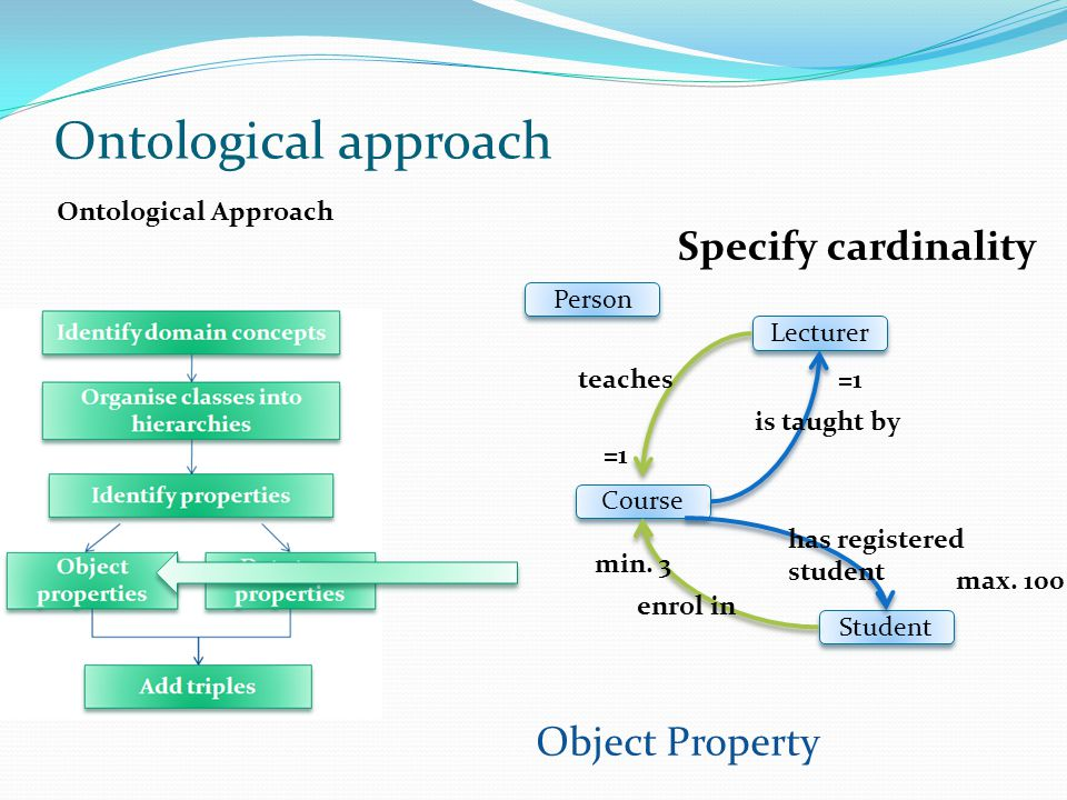 Ontological Approach Object Property Student Course Lecturer Person teaches enrol in is taught by has registered student =1 min.