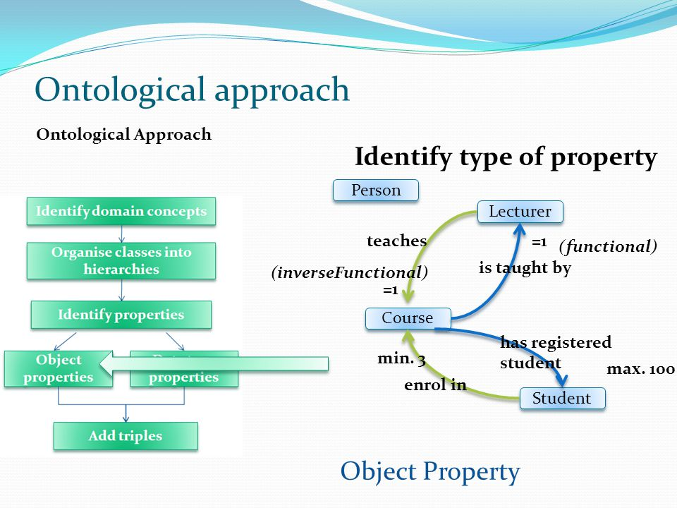 Ontological Approach Object Property Student Course Lecturer Person teaches enrol in is taught by has registered student (functional) (inverseFunctional) =1 min.