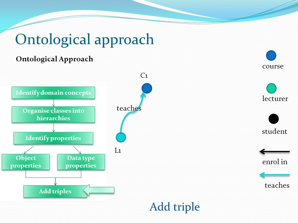Ontological Approach Add triple L1 C1 Ontological approach teaches course lecturer student enrol in teaches