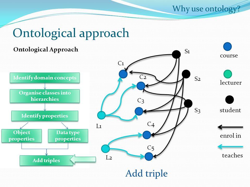Why use ontology.
