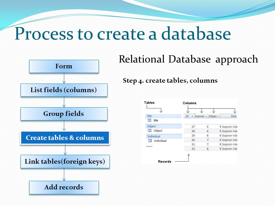 Relational Database approach Form List fields (columns) Group fields Link tables(foreign keys) Add records Create tables & columns Step 4.